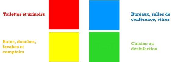 Code couleur lavage à la microfibre