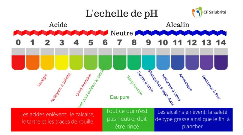 Utile de connaître l'echelle de pH? – CF Salubrité