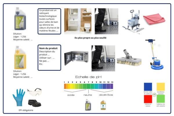 Charte de produits, accessoires et équipements